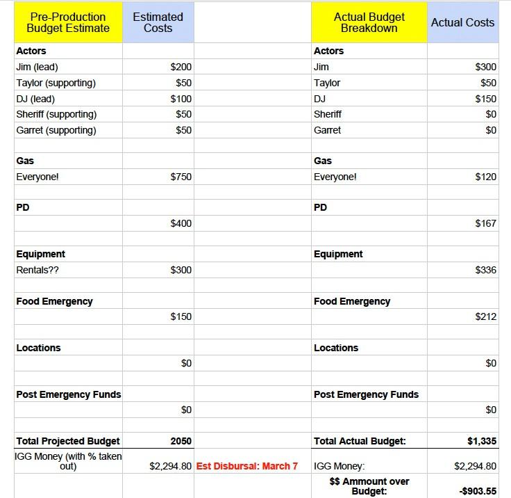 Car wash business plan in kerala